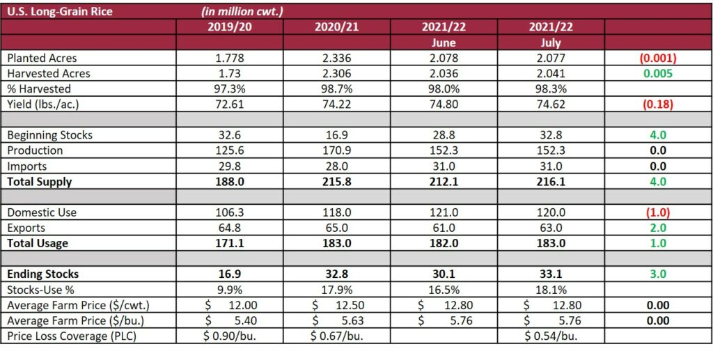 june 2021 supply and demand report, long grain