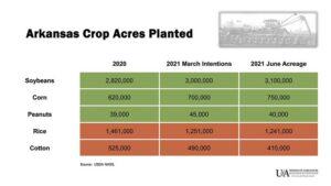 2021 planted crop acres arkansas