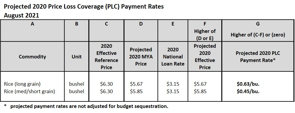 PLC rates for rice
