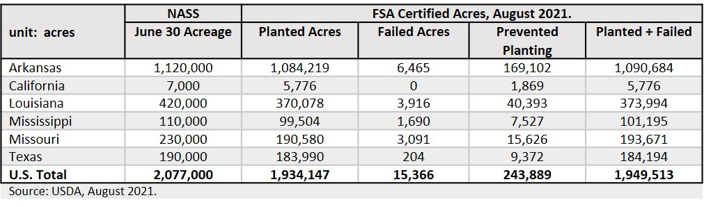 FSA long-grain certified acres
