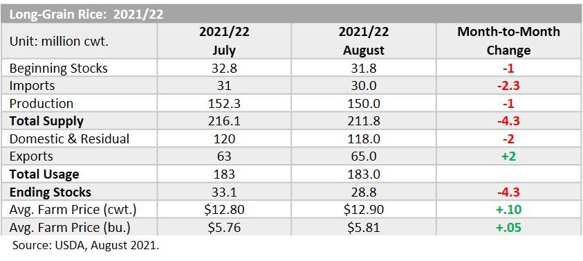 2021-22 long-grain supply and demand