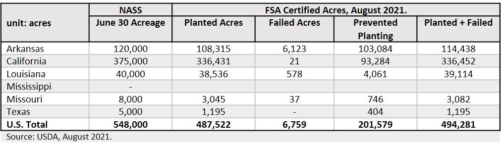 2021 medium grain certified acres