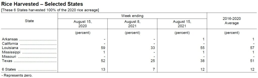 2021-22 rice harvest progress