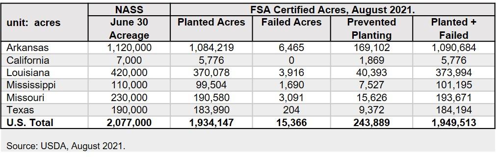 long-grain certified acres as of august 2021
