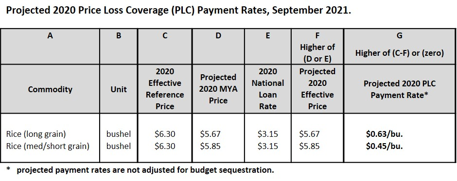 2021 projected PLC payments