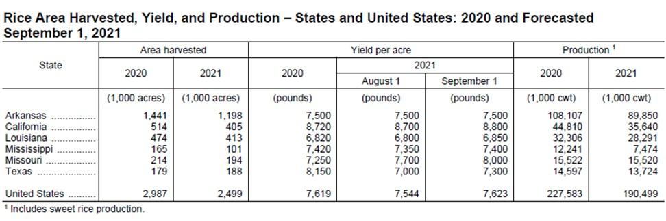 sept. 1, 2021, yield forecast