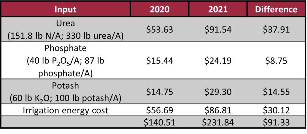 rice input cost comparisons